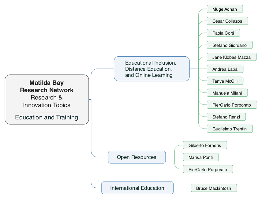 Education Training Network