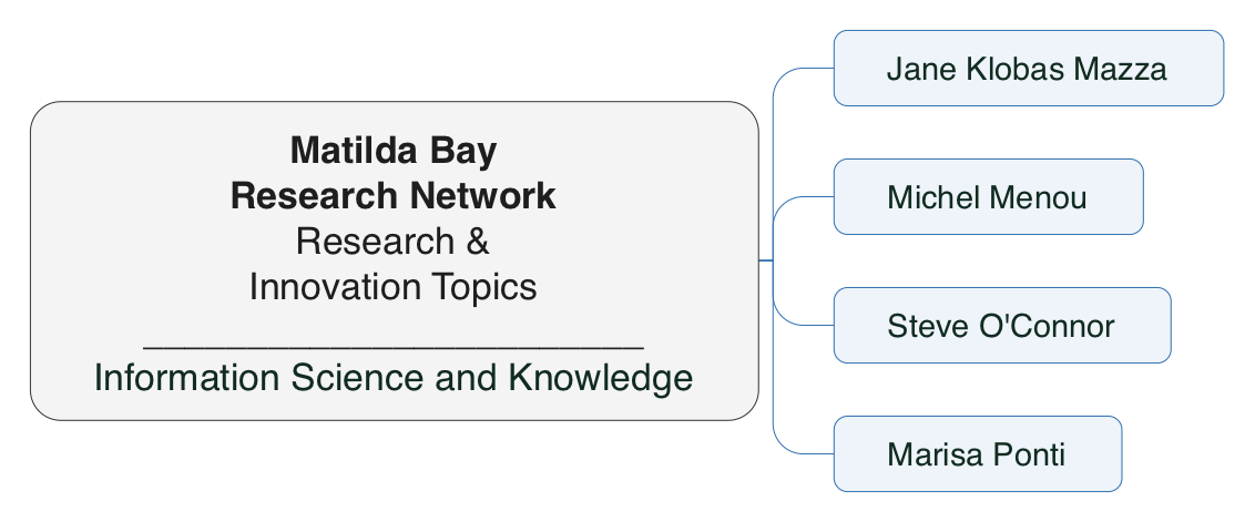 Information Science & Knowledge