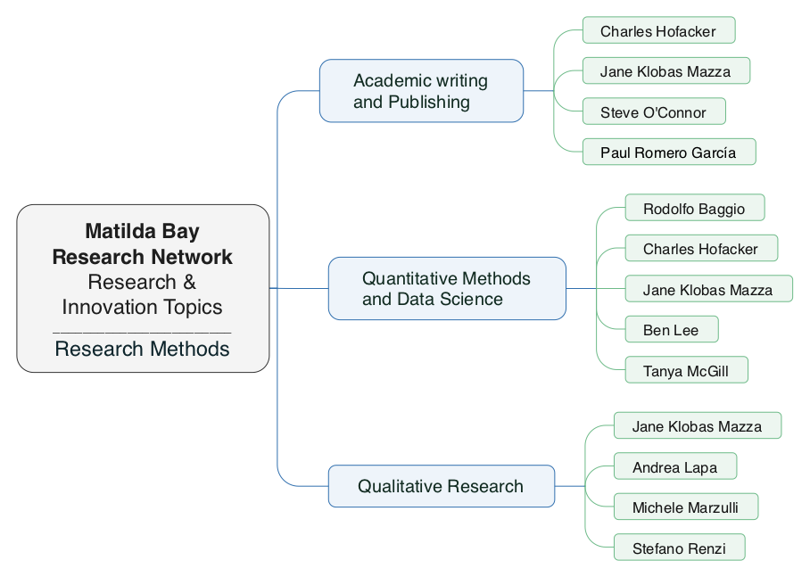 Research Methods Network