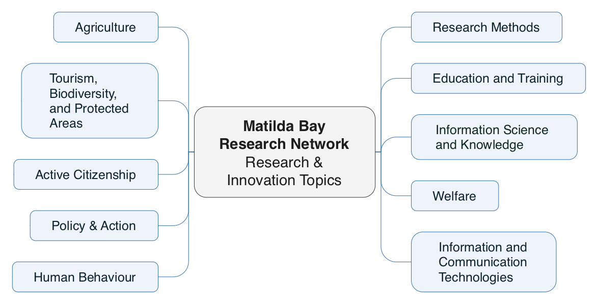 Research Network Topics – Map