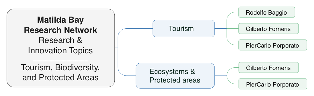 Tourism, Biodiversity & Protected Areas